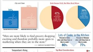 At least 47% of men are doing the family grocery shopping.